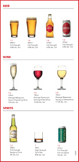 Australian Standard Drinks Chart Managing Your Alcohol Intake Healthdirect