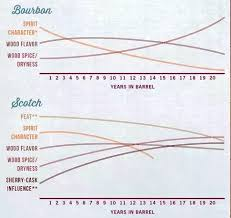 Bourbon Flavor Chart What Are The Differences Between Makers Mark And Jack