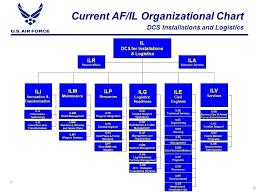 Af Organizational Chart Art