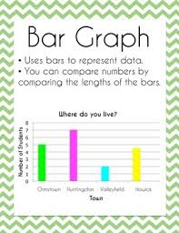 Parts Of A Bar Graph Anchor Chart Math Pictographs And Graphs Anchor Charts Worksheets