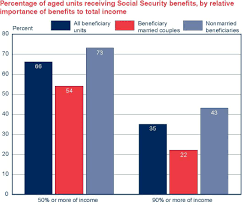 Social Security Comparison Chart Social Security Facts And Figures Government Book Talk