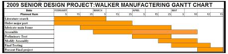 Gantt Chart Manufacturing Process Manufacturing Stair Climber Walker