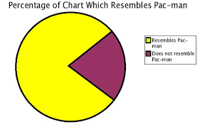Stupid Pie Charts 43 Hilarious Pie Charts You Wont Find In Any Textbook