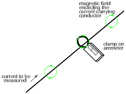 lessons in electric circuits volume i dc chapter 8 the actual movement mechanism of a clamp on ammeter is much the same as for an iron vane instrument except that there is no internal wire coil to generate