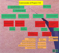 Science Chart Project From Irans Nuclear Archive Organizational Chart Of Project