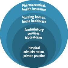 What Do Healthcare Administrators Do Healthcare Administration Careers Publichealthonline Org