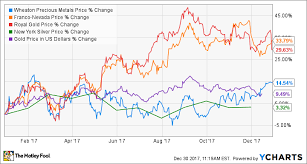 What To Expect From Wheaton Precious Metals Corp In 2018