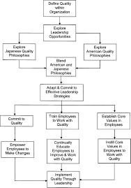 Car Dealership Organizational Chart Leadership To Improve Quality Within An Organization