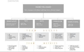 How Hubspot Structures Its Marketing Team Marketing