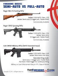 Semi Auto Vs Full Auto The Firearms Guide
