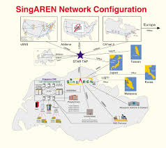 xgroup a flexible connection manager for wired wireless atm singapore broadband network infrastructure showing singapore one and singaren international links