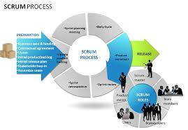 scrum waterfall d  agile software process   agile software    scrum waterfall d  agile software process   agile software engineering  amp  management   pinterest   software and waterfalls