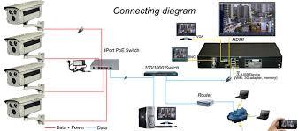 cctv 4x 1080p poe network camera 8ch nvr hybrid dvr 2tb hdd camera model ipc a3120 xm