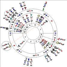 Diana Spencer Natal Chart Alice Portman Astrologer