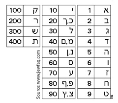 What Is Jewish Gematria Numbers