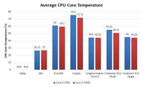 Intel Cpu Temperature Chart Performance Optimized Core I7 4790 Vs Core I7 4790s Techspot