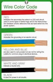 wire color guide wire center \u2022 Speaker Wire Polarity Color at Speaker Wire Color Guide