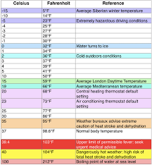 a chart of direct conversions from celsius to fahrenheit