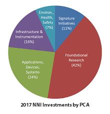 Nni Supplement To The Presidents 2017 Budget Nano