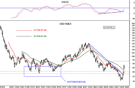 Dxy Historical Chart Dollar Index Historical Chart December 2019