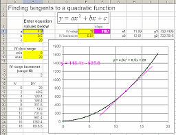 spreadsheet for calculating slopes at points on quadratic functions