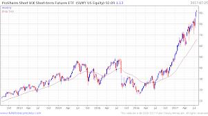 Vix Chart 2015 As Vix Plumbs Depths Of Torpor Betting On Its Future Gets Brisk