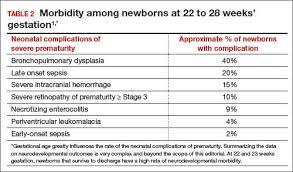 Fetal Heart Rate Week By Week Chart Should Newborns At 22 Or 23 Weeks Gestational Age Be