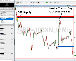 Is Momentum Trading Draining Your Account