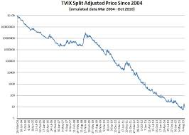 Uvxy Quote Adorable How Does TVIX Work Six Figure Investing