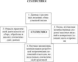 СТАТИСТИКА это что такое СТАТИСТИКА определение Психология НЭС Схема