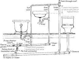 impressive bathroom plumbing layout on inside installing bathtub concrete slab diagram in size 827x620