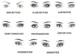 diffe types of eye shapes