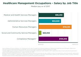 4 Reasons To Choose A Career In Healthcare Management