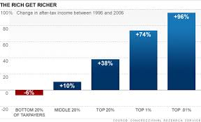 Income Inequality Driven By Bush Tax Cuts Capital Gains