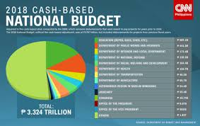 The Struggle For The 2019 National Budget