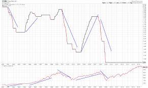 Will Rising Rates Kill The Bull Valuetrend