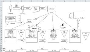 Value Stream Mapping Examples Value Stream Mapping Template Value Stream Map In Excel