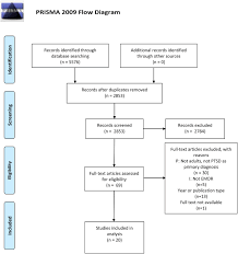 Frontiers Poor Quality In Systematic Reviews On Ptsd And