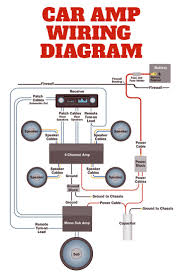 amplifier wiring diagrams car audio car audio systems car this simplified diagram shows how a full blown car audio system upgrade gets wired in