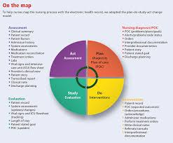 Nursing Charting Systems Nurse Documentation And The Electronic Health Record