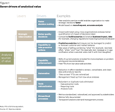 gain advantage through analytics featured article a t kearney what s more