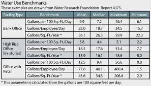 National Water Use Benchmarks Provide Key Insight For