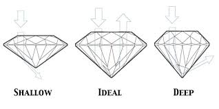 Diamond Cut Chart Ideal What Are The Perfect Diamond Cut Proportions For Maximum