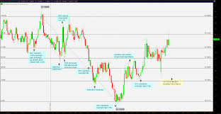 Fx Trader Magazine Currency Analysis Eur Cad Hit It