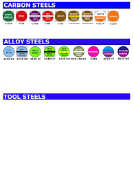 Threaded Rod Color Code Chart Color Codes Steel