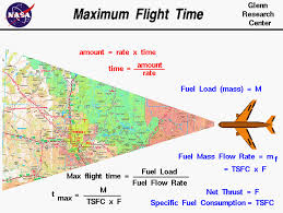 Rate Times Time Equals Distance Chart Maximum Flight Time