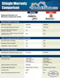 Roofing Comparison Chart Help Compare Roof Materials