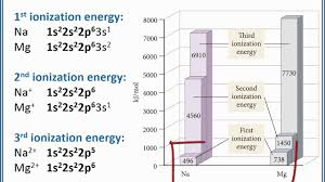 chemistry 101 periodic trends for ionization energy