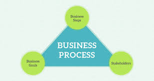Process Steps Business Process Create A Business Process With A Seamless Flow