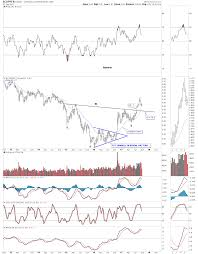 Copper Dollar Chart Commodities Bottom As Emerging Markets Breakout